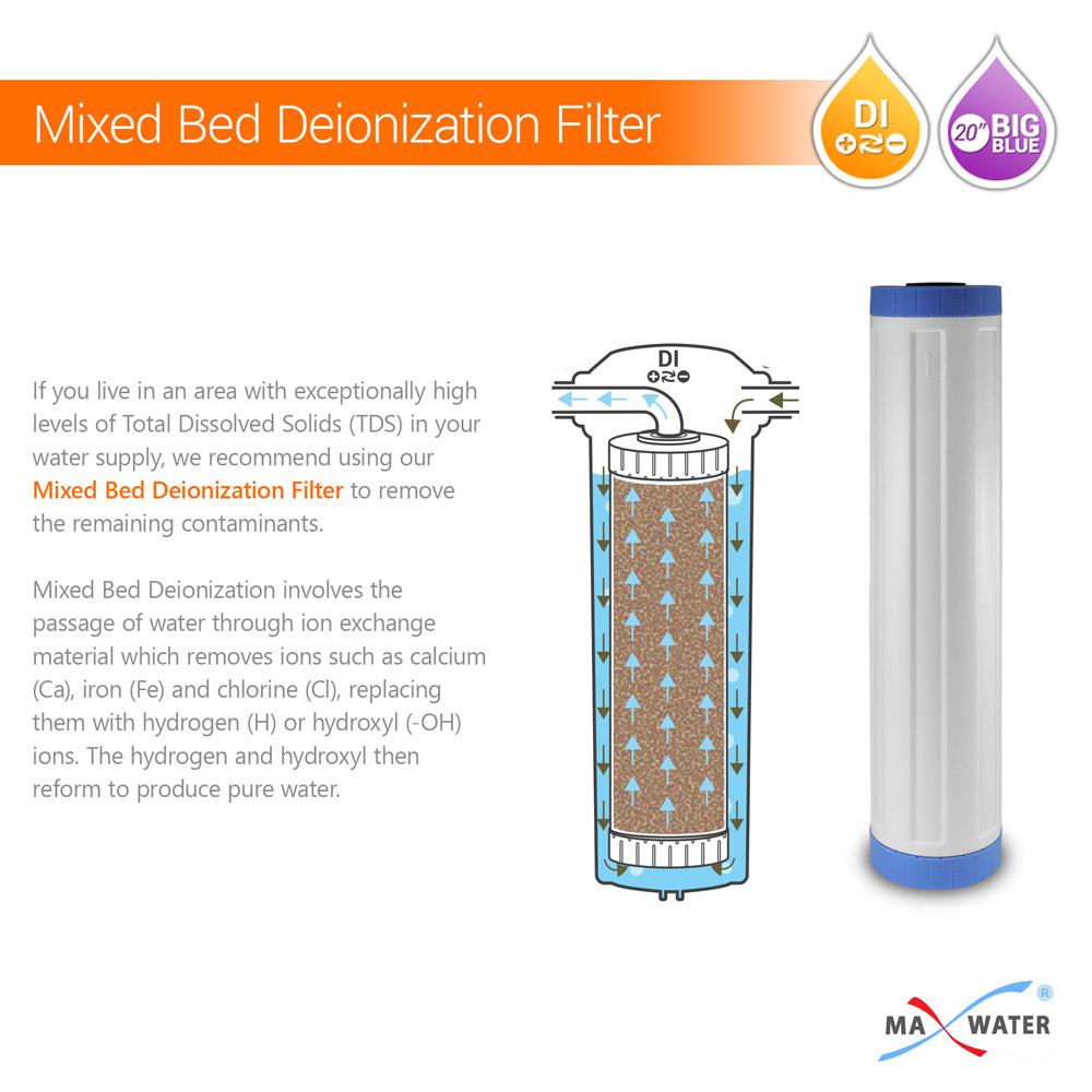 """Big Blue 4.5/""""x20/' Mixed Bed DI Refillable Filter Car Wash//Aquariums//Windows USA"""