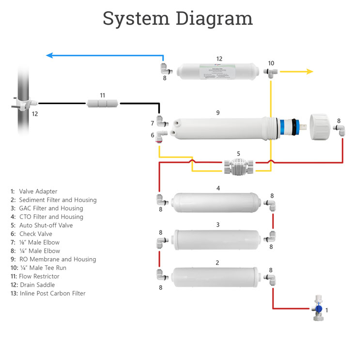 5 Stage Under Sink Wall Mounted Reverse Osmosis System