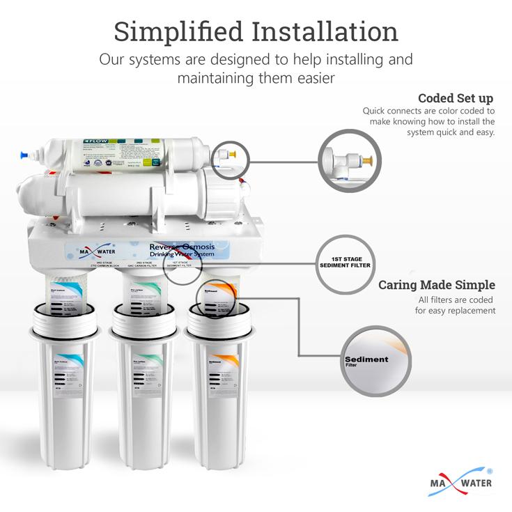 5-stage-standard-system-slide03-installation
