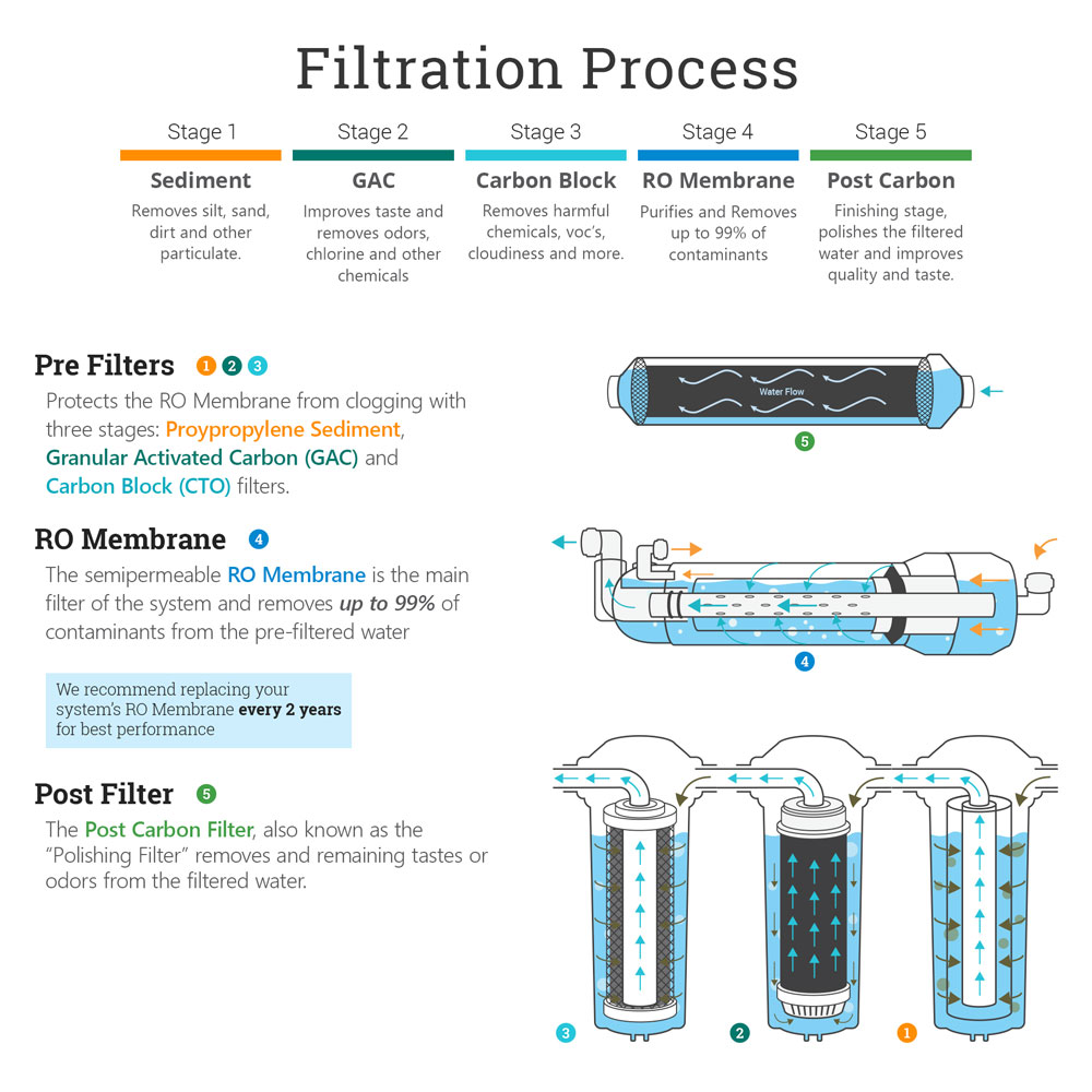 5-stage-standard-system-slide07-filtration