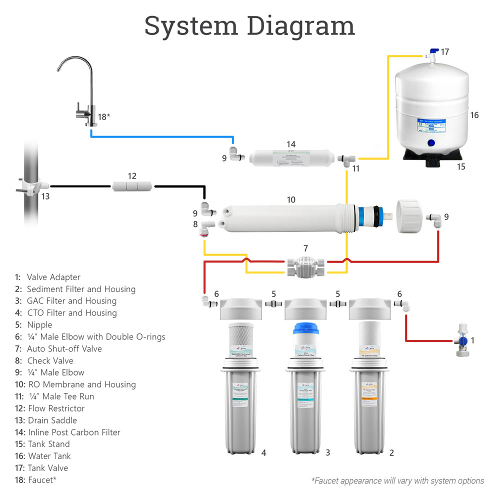 100 Gpd Residential Drinking 5 Stage Reverse Osmosis