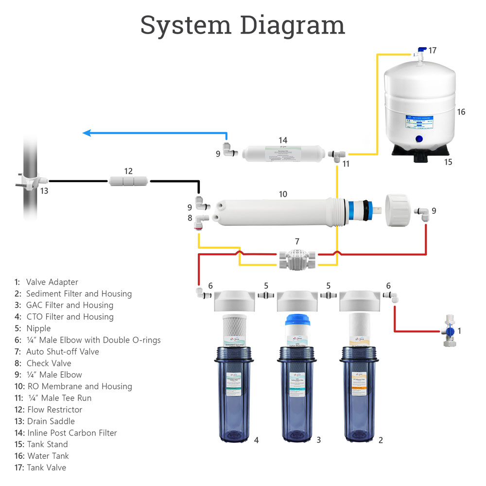 Reverse Osmosis Water System Piping Diagram Trusted Wiring Online Fish Tank Filter Schematic U2022 Under Sink