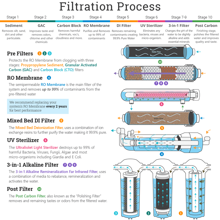 filter flow diagram