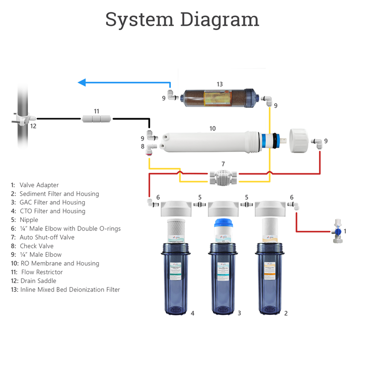 5 Stage 100gpd Reef Aquarium Reverse Osmosis Water System