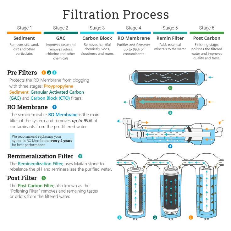 6 Stage Re Mineralization Reverse Osmosis Water System