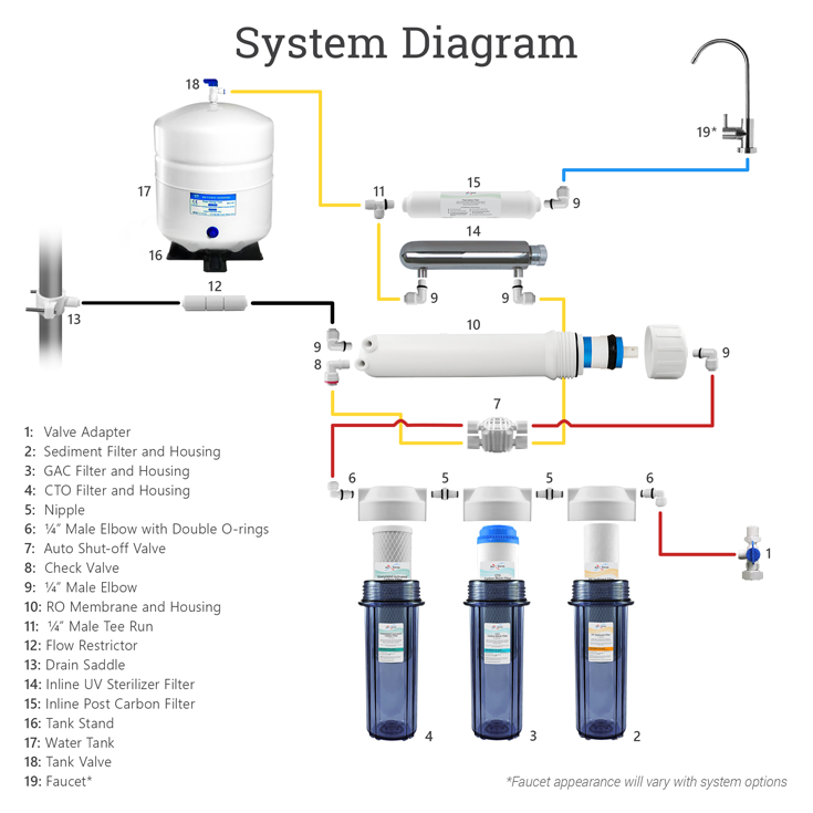 6-stage-uv-system-diagrams