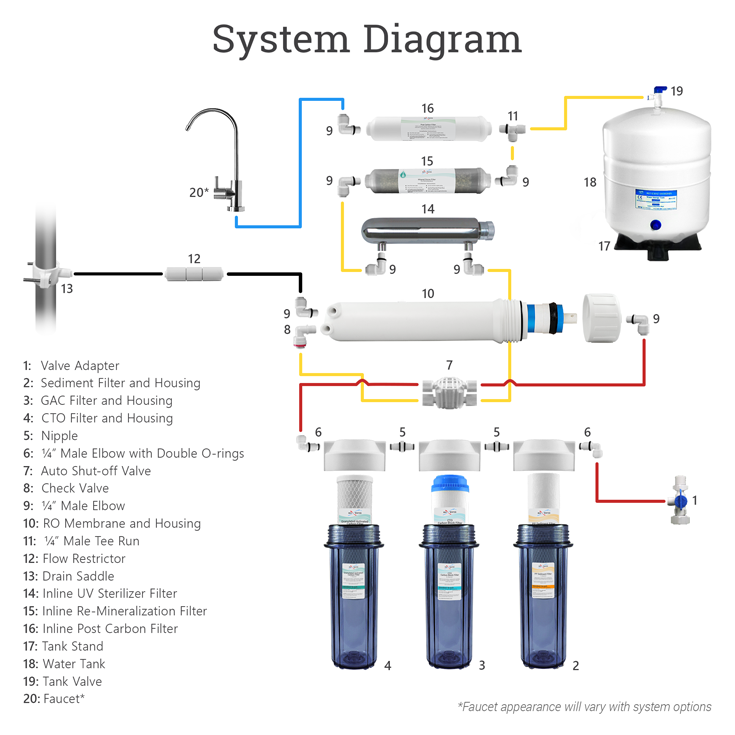 7-stage-uv-remin-system-diagrams