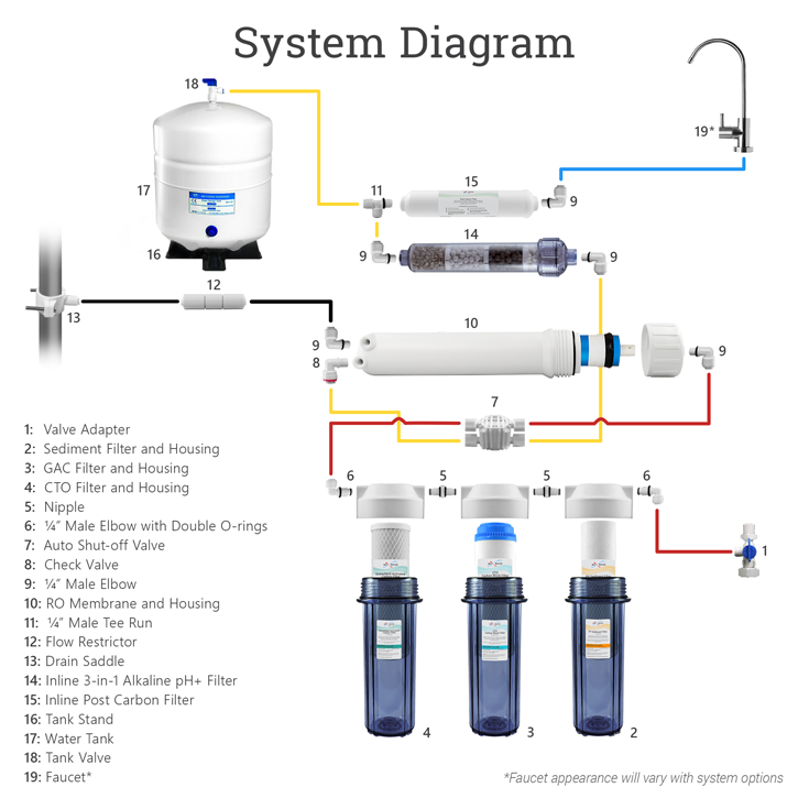 8-stage-alkaline-system-diagrams