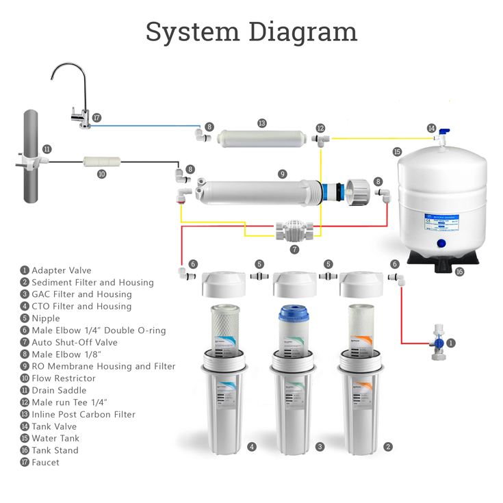 5 Stage Reverse Osmosis System Plus 7 Water Filters