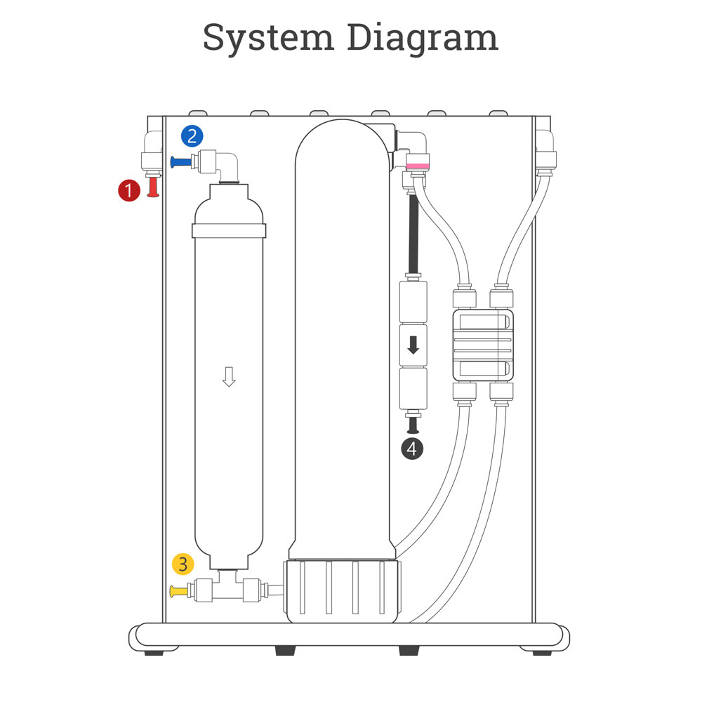 5 Stage Quick Change Reverse Osmosis System