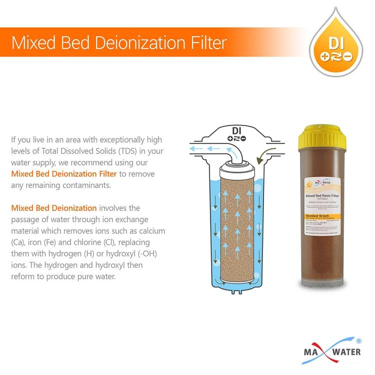 Mixed Bed Resin Deionising Cartridge