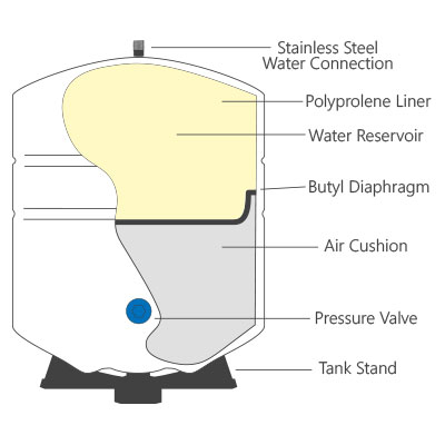 tank cross section